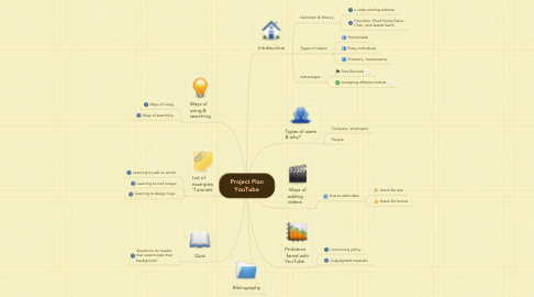 Mind Map: Project Plan YouTube