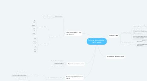 Mind Map: Основы параллельных вычислений