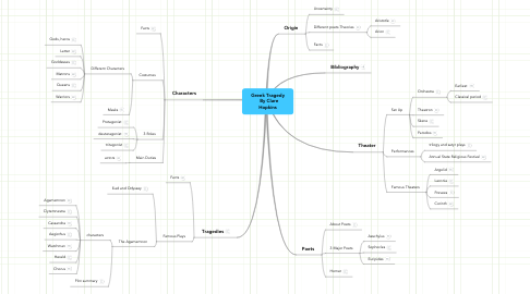 Mind Map: Greek Tragedy   By Clare Hopkins