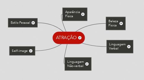 Mind Map: ATRAÇÃO