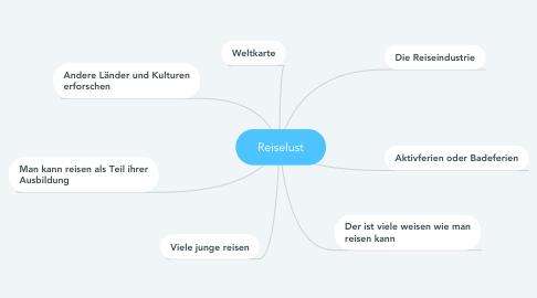 Mind Map: Reiselust