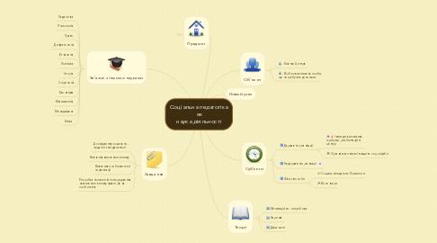Mind Map: Соціальна педагогіка  як наука діяльності