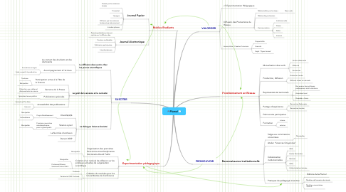 Mind Map: Plume!