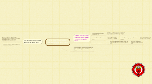 Mind Map: Examine the claim that family always suffers when women go to work.