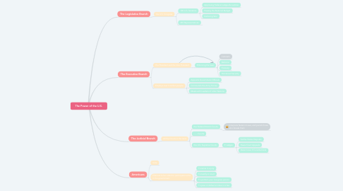 Mind Map: The Power of the U.S.