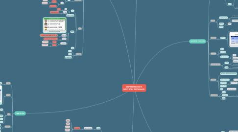 Mind Map: ENFERMEDADES GASTROINTESTINALES