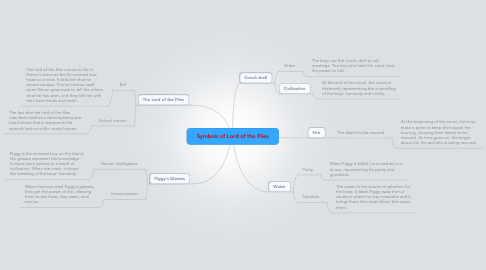 Mind Map: Symbols of Lord of the Flies