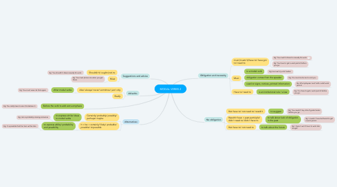 Mind Map: MODAL VERBS 2