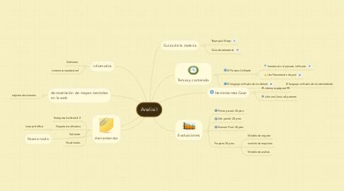 Mind Map: Analisi I