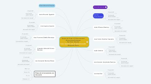 Mind Map: Equipo de Poder #12 Rinocerontes #CuarentenaChallenge By Victor Heredia https://linkedin.com/in/victormheredia/ #EmpowerTeams