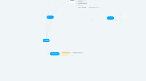 Mind Map: IDIOMAS