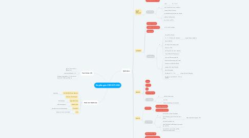 Mind Map: Empfängnis-VERHÜTUNG