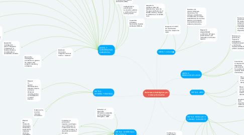 Mind Map: Acciones estratégicas por metas priorizadas