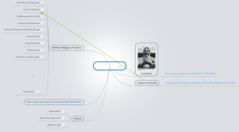 Mind Map: Confucianism