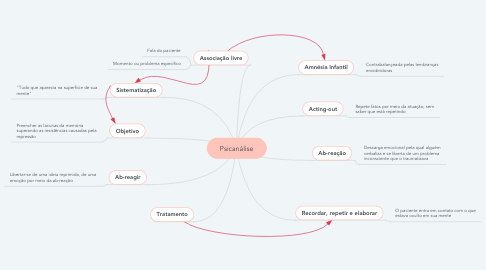 Mind Map: Psicanálise