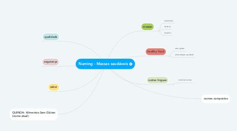 Mind Map: Naming - Massas saudáveis