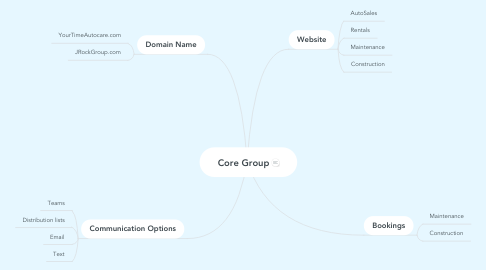 Mind Map: Core Group