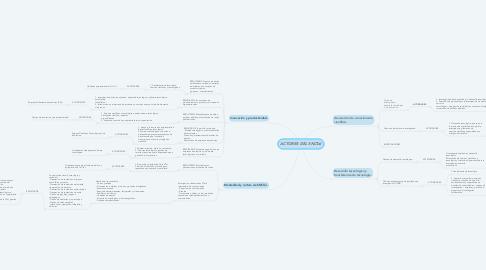 Mind Map: ACTORES DEL SNCTel