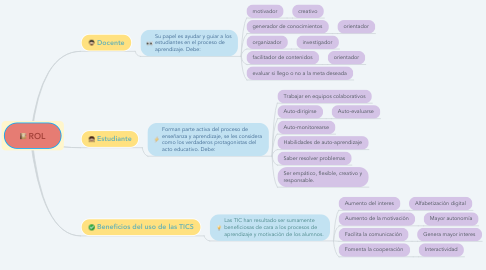 Mind Map: ROL