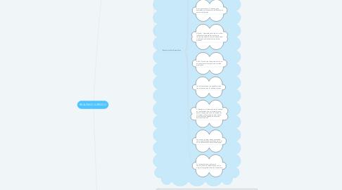 Mind Map: REALISMO JURÍDICO