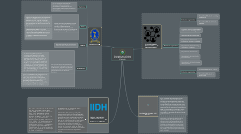 Mind Map: Procuraduría para la Defensa de los Derechos Humanos de El Salvador
