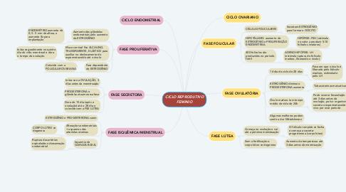 Mind Map: HIPNÓTICOS, SEDATIVOS E ANESTÉSICOS
