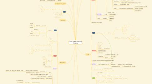 Mind Map: Civilizações do Antigo Oriente