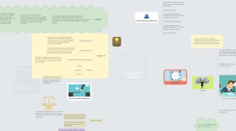 Mind Map: RESOLUCIÓN DE PROBLEMAS Y CONFLICTOS