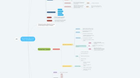 Mind Map: PSICOLOGIA DEL CICLO VITAL Y DESARROLLO