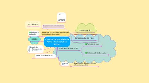Mind Map: Controle de qualidade de Formas Farmacêuticas Sólidas