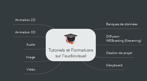 Mind Map: Tutoriels et Formations sur l'audiovisuel