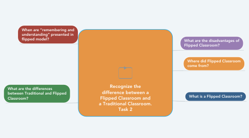 Mind Map: Recognize the difference between a Flipped Classroom and a Traditional Classroom. Task 2