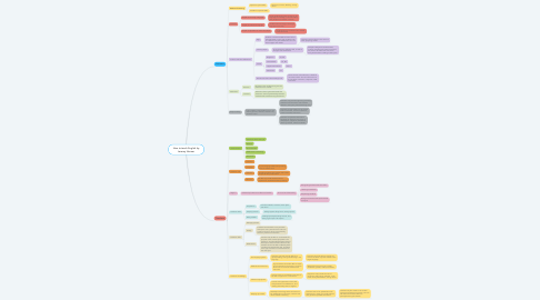 Mind Map: How to teach English by Jeremy Harmer