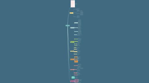 Mind Map: Livre à destination des assistantes maternelles et des parents employeurs