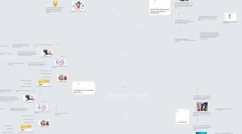 Mind Map: CRECIMIENTO y DESARROLLO   ECONÓMICO