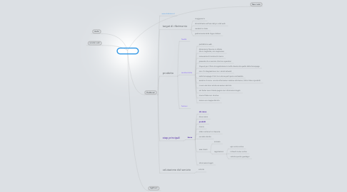 Mind Map: Task Analysis
