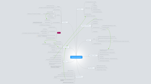 Mind Map: Laborschule Bielefeld