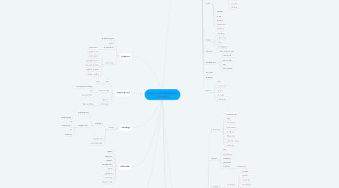 Mind Map: taxonomieën Destelheide  -Hanenbos