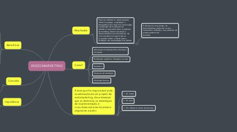 Mind Map: ENDOMARKETING