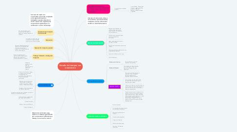 Mind Map: Estudio de tiempos con cronómetro