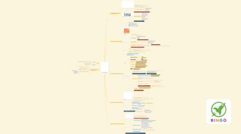 Mind Map: รวมความรู้จากหนังสือ The 4 Disciplines of Execution