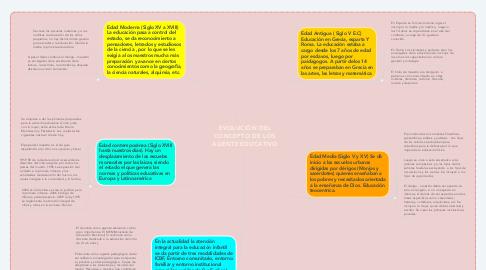 Mind Map: EVOLUCIÓN DEL CONCEPTO DE LOS AGENTE EDUCATIVO