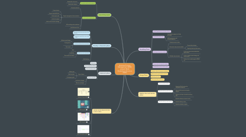 Mind Map: Business Process Management (BPM) project Work Breakdown Structure (WBS)