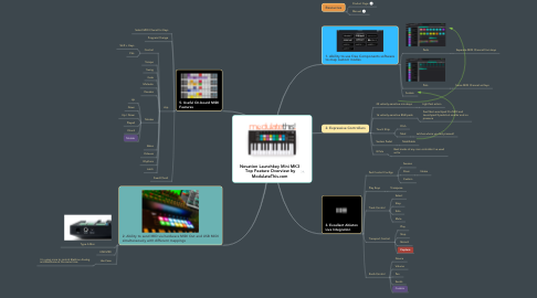 Mind Map: Novation Launchkey Mini MK3  Top Feature Overview by ModulateThis.com