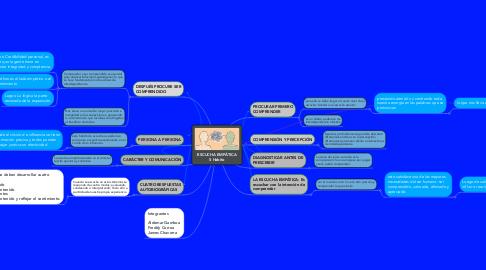 Mind Map: ESCUCHA EMPÁTICA 5 Habito