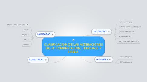 Mind Map: CLASIFICACIÓN DE LAS ALTERACIONES DE LA COMUNICACIÓN, LENGUAJE Y HABLA
