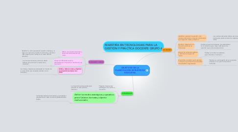 Mind Map: OBJETIVOS DE LA PLANIFICACIÓN ESTRATÉGICA EDUCATIVA