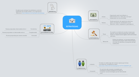 Mind Map: ESTRATEGIAS