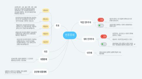 Mind Map: 민주주의