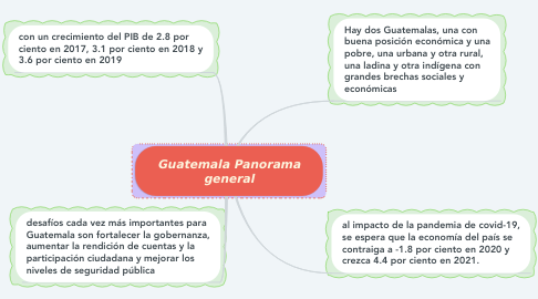 Mind Map: Guatemala Panorama general